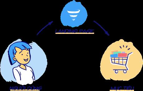 Landing Page giúp các công ty dịch vụ sẽ hiểu khách hàng của mình hơn