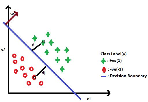 Logistic Regression Questions p-value