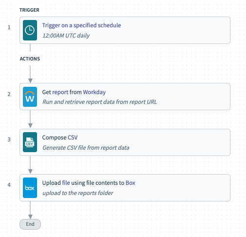 A workflow that uploads reports from Workday into Box