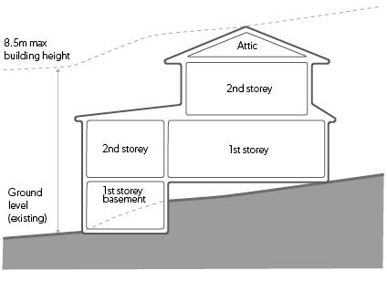 diagram height of buildings 424x308