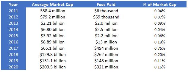 Bitcoin Annual Fees