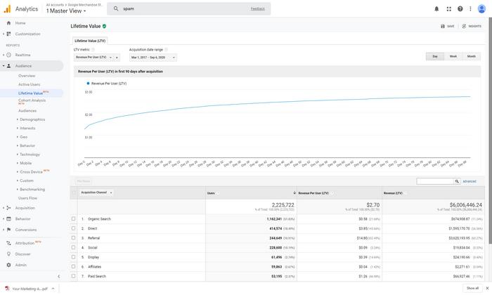 Consultoria Google Analytics: Analytics Master view