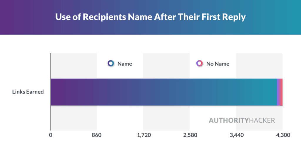 Использование имени получателя после первого ответа