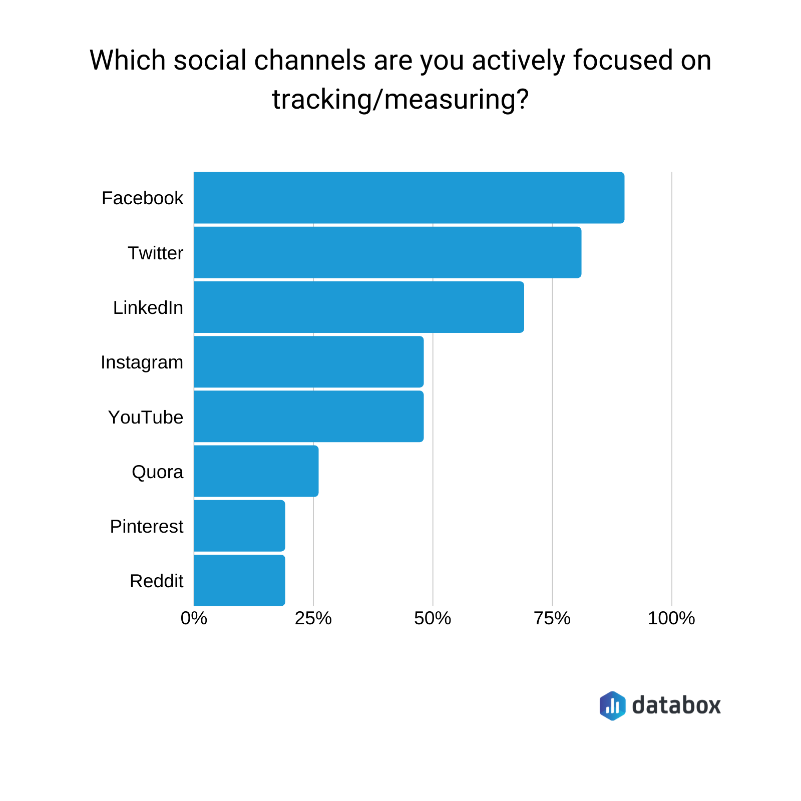 Which social media channels are you actively focused on tracking?