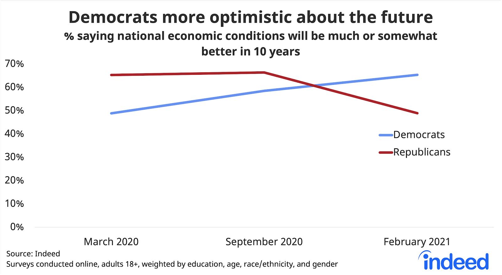"Line chart titled ""Democrats more optimistic about the future."""