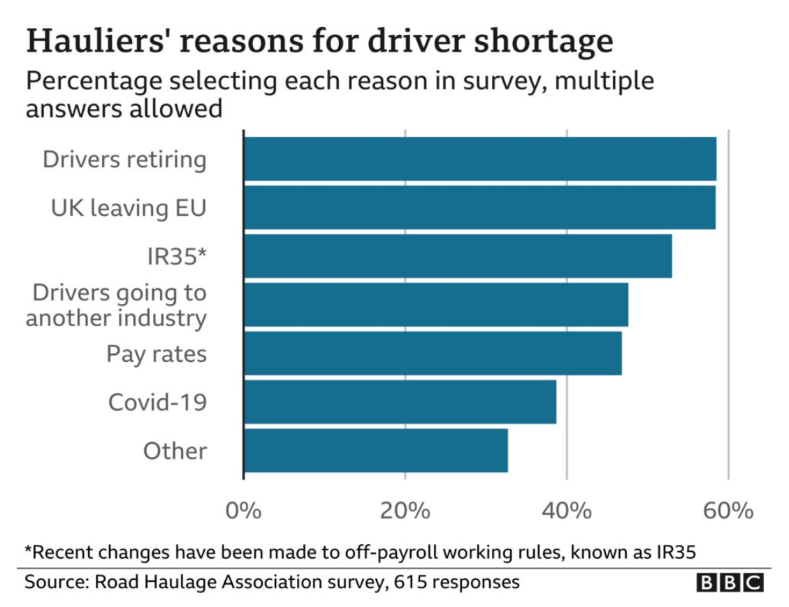 BBC bar chart of hauliers' reasons for driver shortage, with the top response being retirement, Brexit, and working rules.