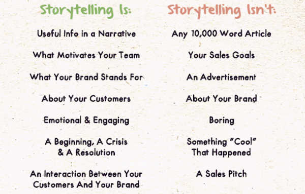 What is storytelling and what isn't