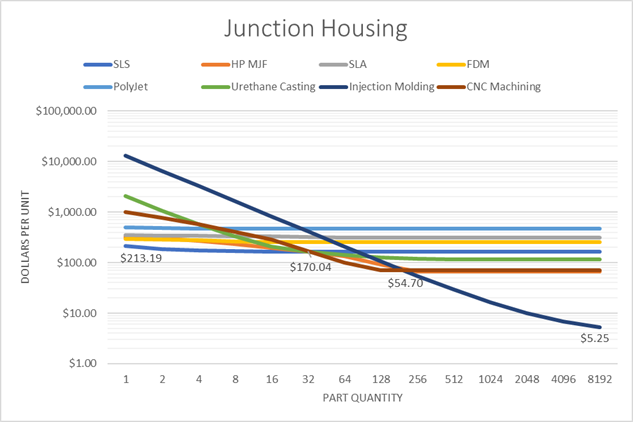 Junction Housing data results