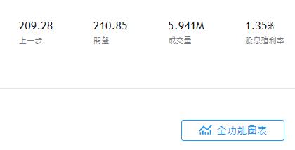 美股VTI股價即時走勢