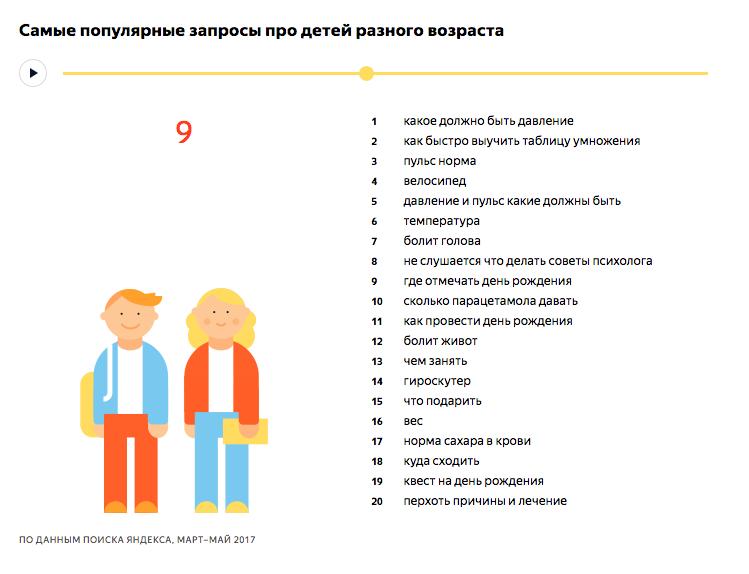 Самые популярные запросы про детей 9 лет - исследование Яндекса