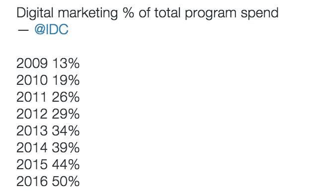 Digital-marketing-spend.png