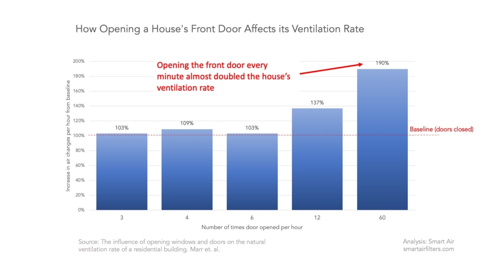 How opening doors improves home ventilation to protect from viruses coronavirus