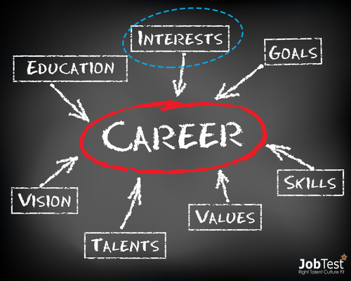 Career Interests