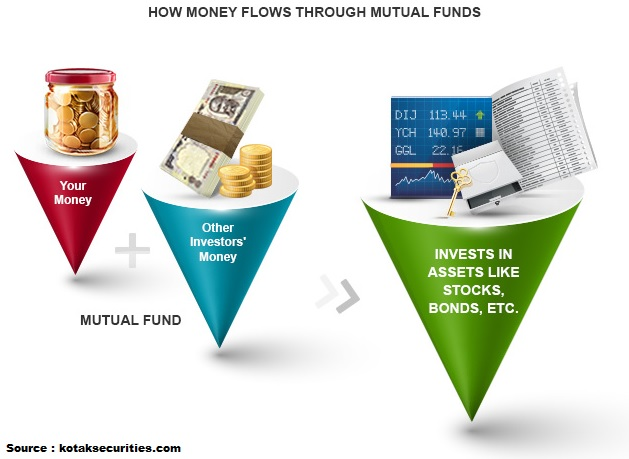 Mutual Funds | Best investment to grow money | Personal Finance