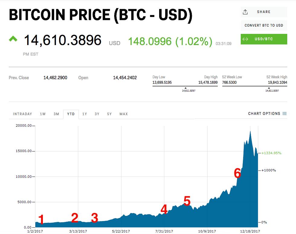 bitcoin india chart)
