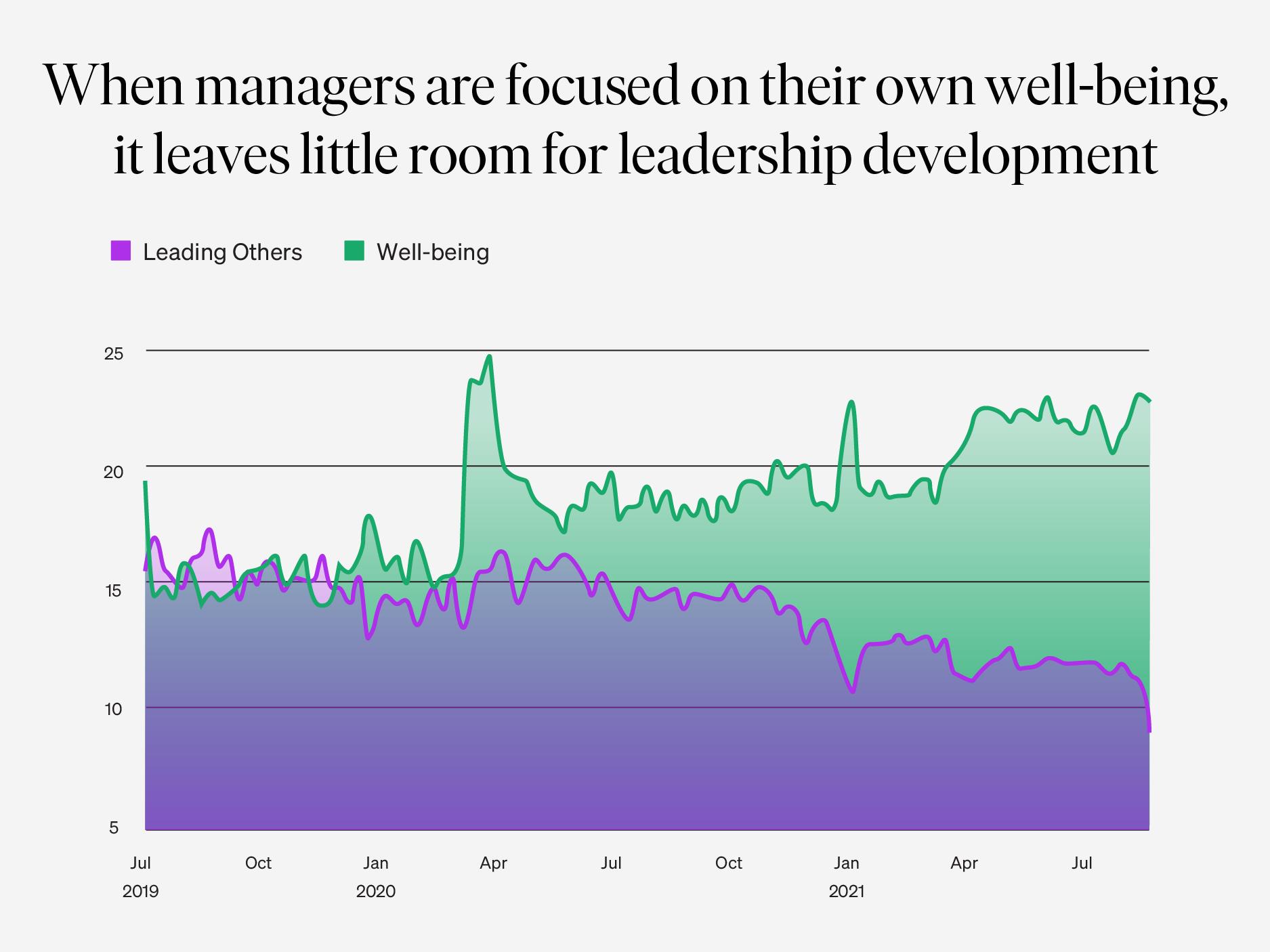 coaching-topics-wellbeing-leadership