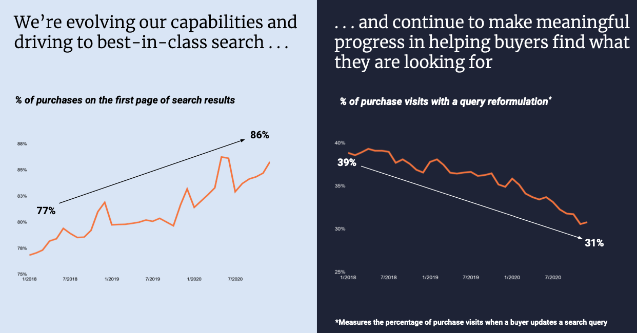 Etsy Stock Forecast Search and Query Reformulation Performance