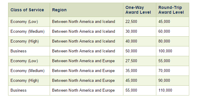 Icelandair Award Chart