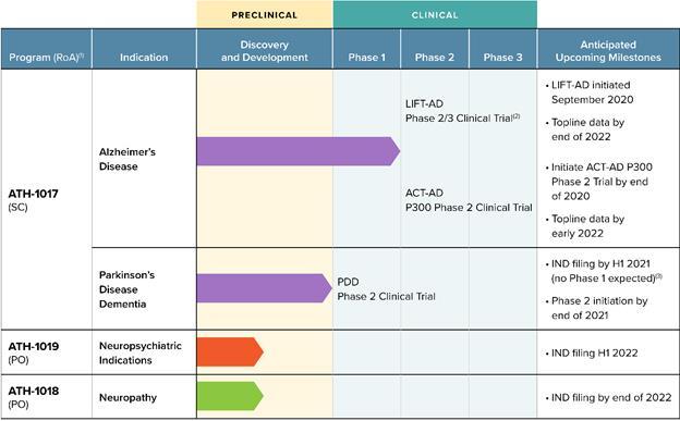 Обзор IPO Athira Pharma.