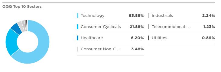 QQQ成分股行業分布狀況
