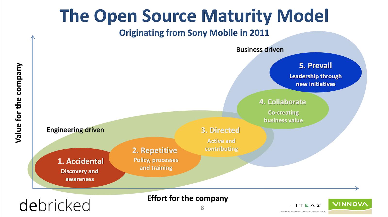 The-open-source-maturity-model-debricked