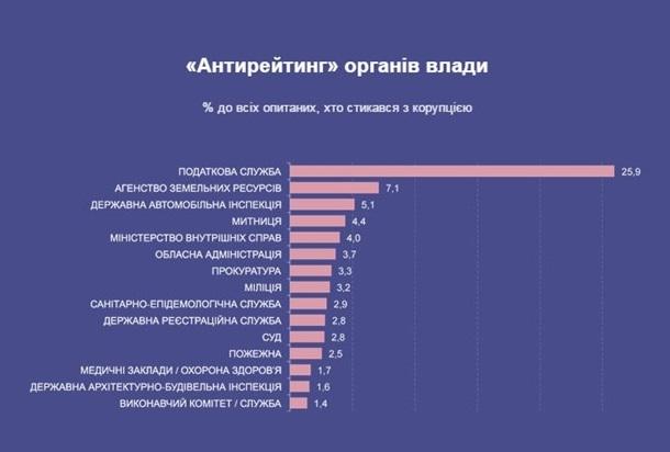 Найбільш корумповані органи влади