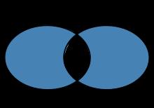 Diferença simétrica.png
