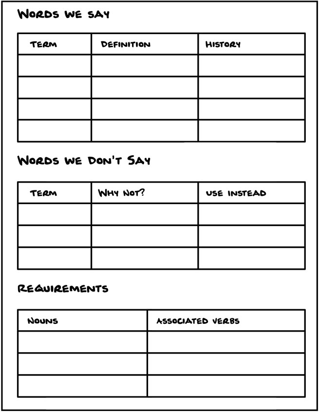 Worksheet - Control Your Vocabulary. Several spaces to write based on prompts: Words we say, words we don't say, requirements.