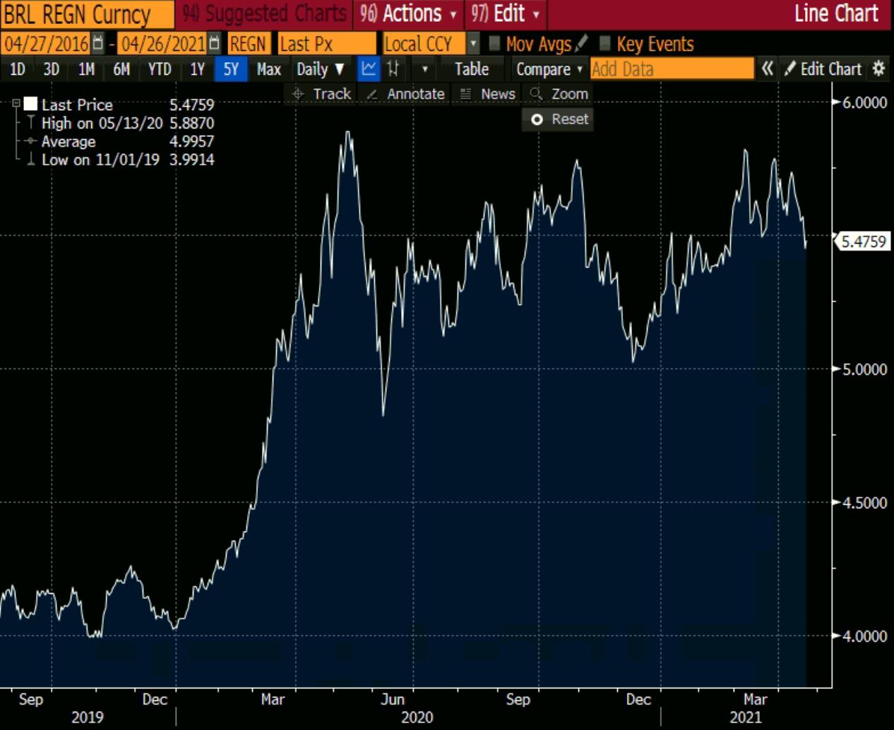 Gráfico apresenta desempenho do dólar desde set/2019 até março/2021.