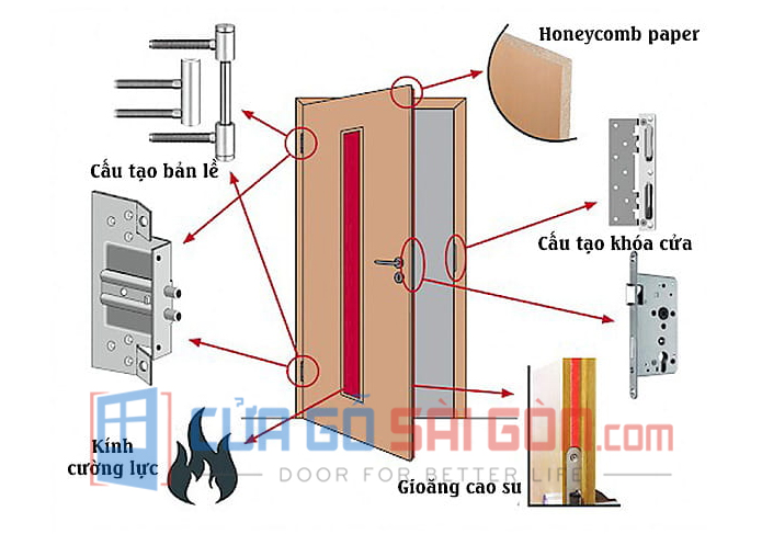 Cấu tạo cơ bản của cửa thép chống cháy