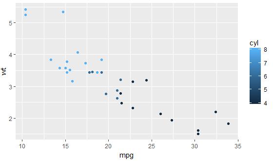 Scatter plot & Histogram in R Programming 38