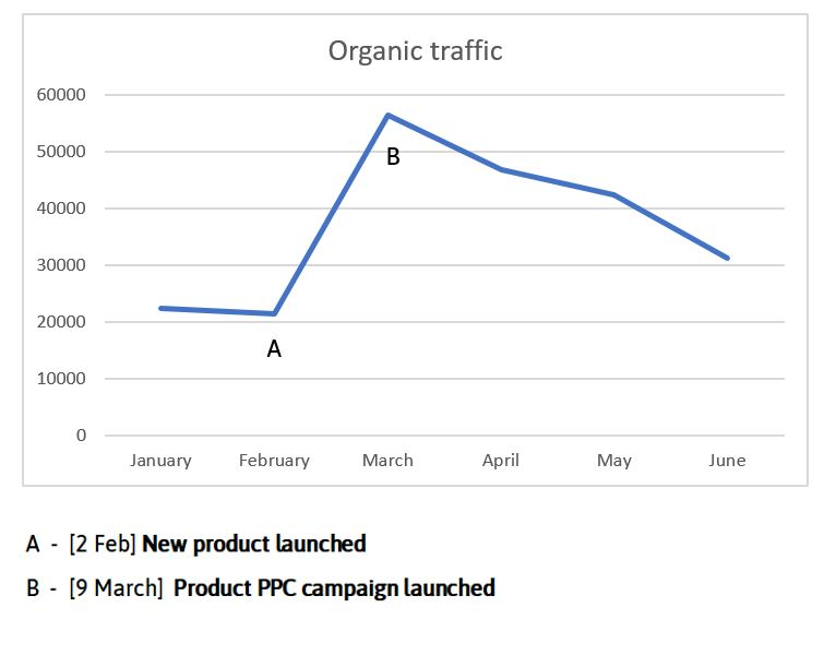 Line graphing showing organic traffic on a monthly basis. Point A notes February 2 when a new product launched with traffic at 20,000, and point B notes March 9 when a product PPC campaign launched with traffic at almost 60,000.