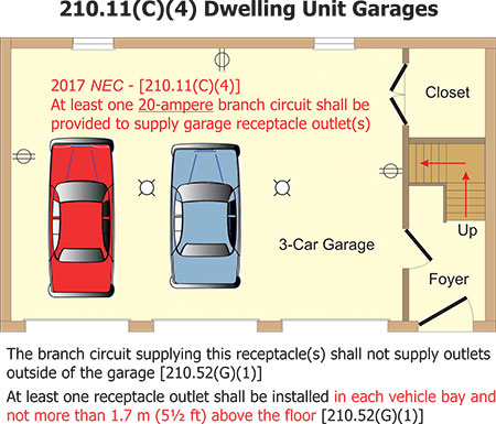 garage receptacle requirement for 2017 nec