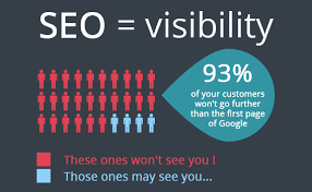 Reasons Why SEO Is Important For Business   Significance Of SEO