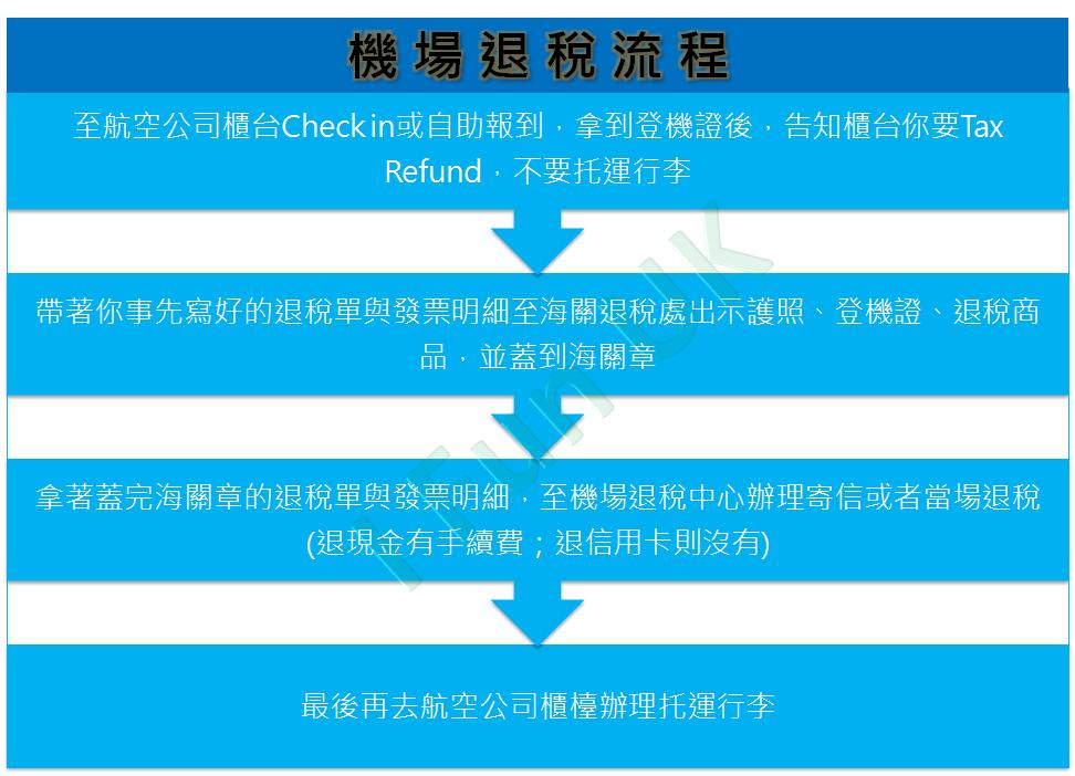 自由行機場退稅流程