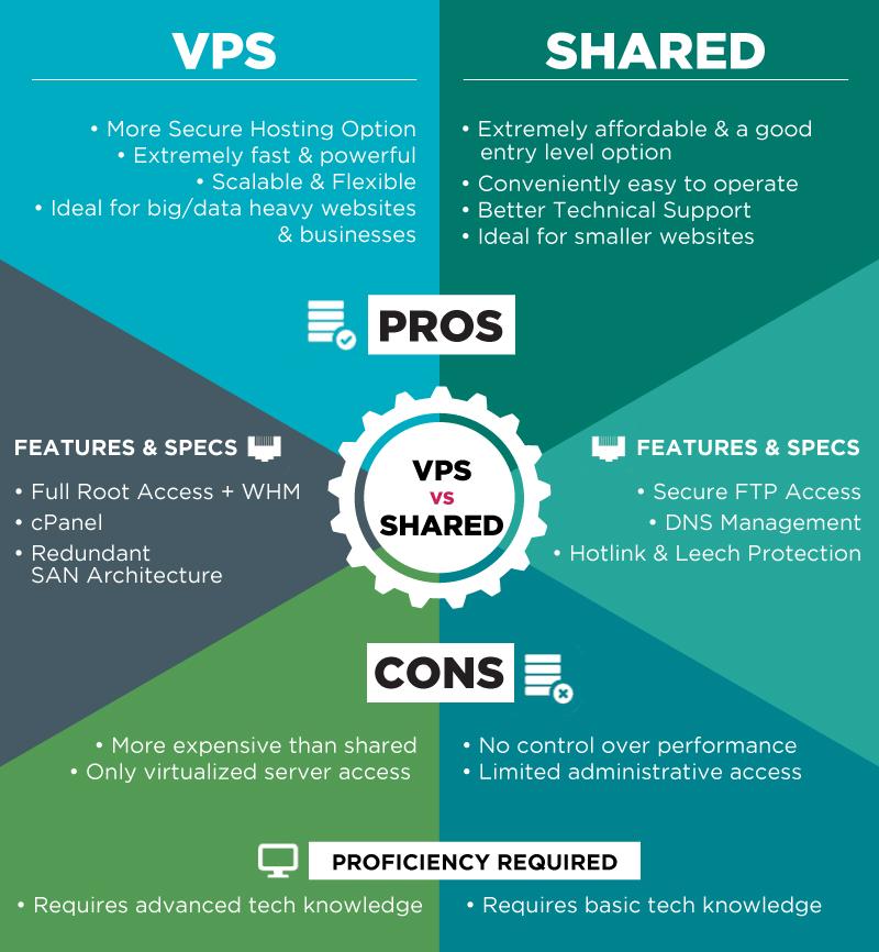 VPS-vs-Shared-Final.jpg