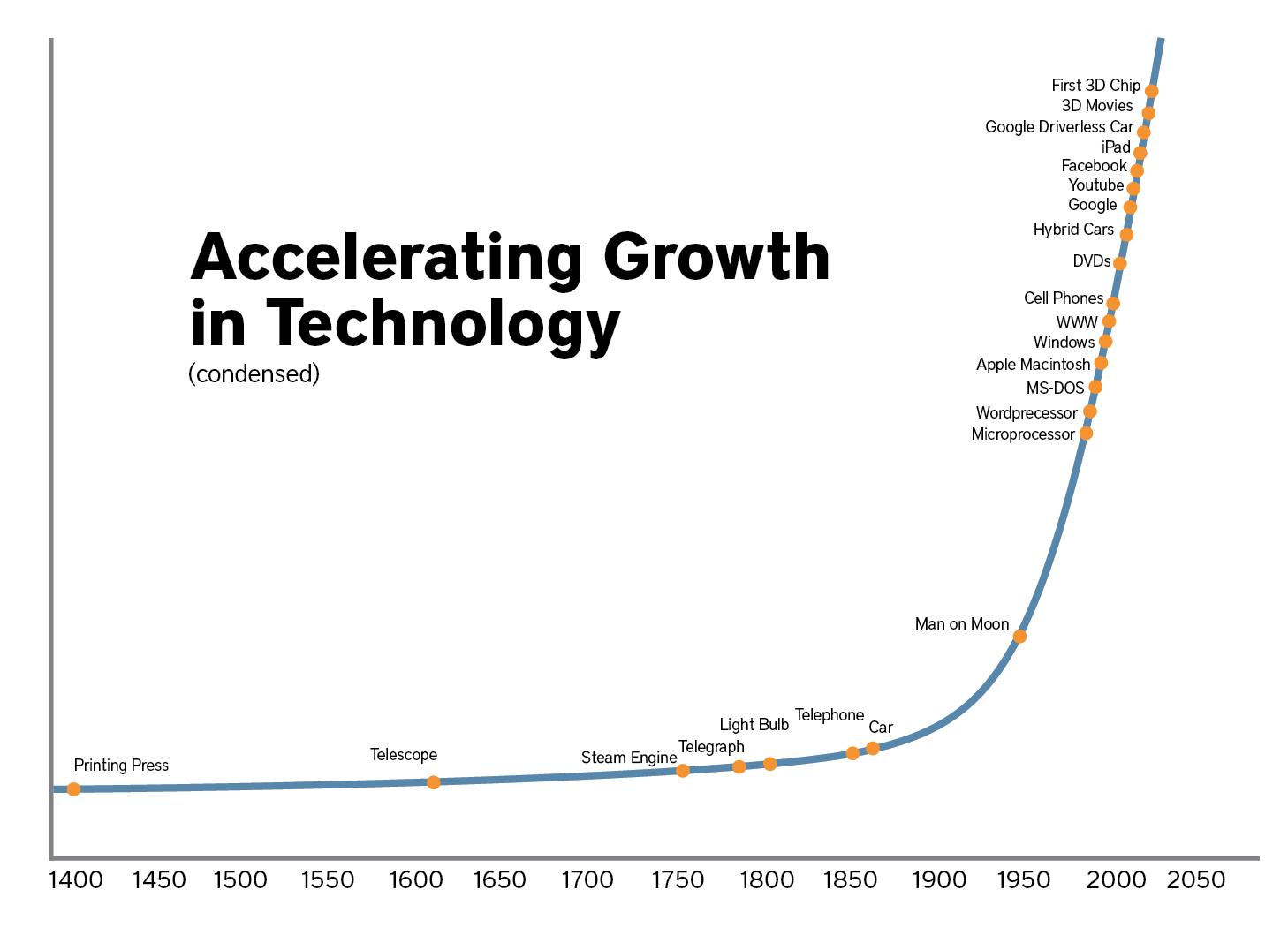 Sự phát triển không ngừng của công nghệ trong tương lai