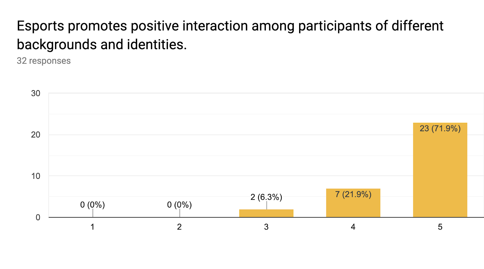 Forms response chart. Question title: Esports promotes positive interaction among participants of different backgrounds and identities.. Number of responses: 32 responses.