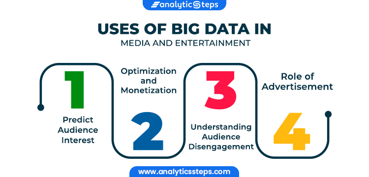 Image Showing Uses of Big Data in Media and Entertainment  1.Predict Audience Interest 2. Optimization and Monetization 3. Understanding Audience Disengagement 4. Role of Advertisement