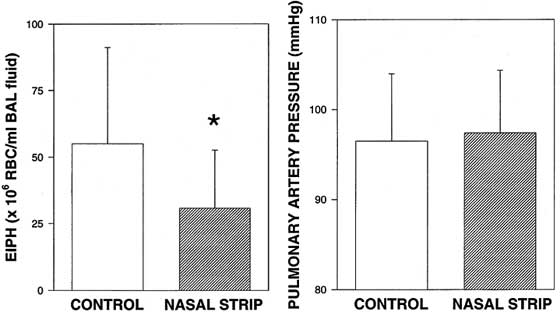 Nasal strip application reduced the mean severity of exercise-induced pulmonary hemorrhage ~33% in 7 horses running at 12 m/s but did not affect pulmonary artery pressure [86].