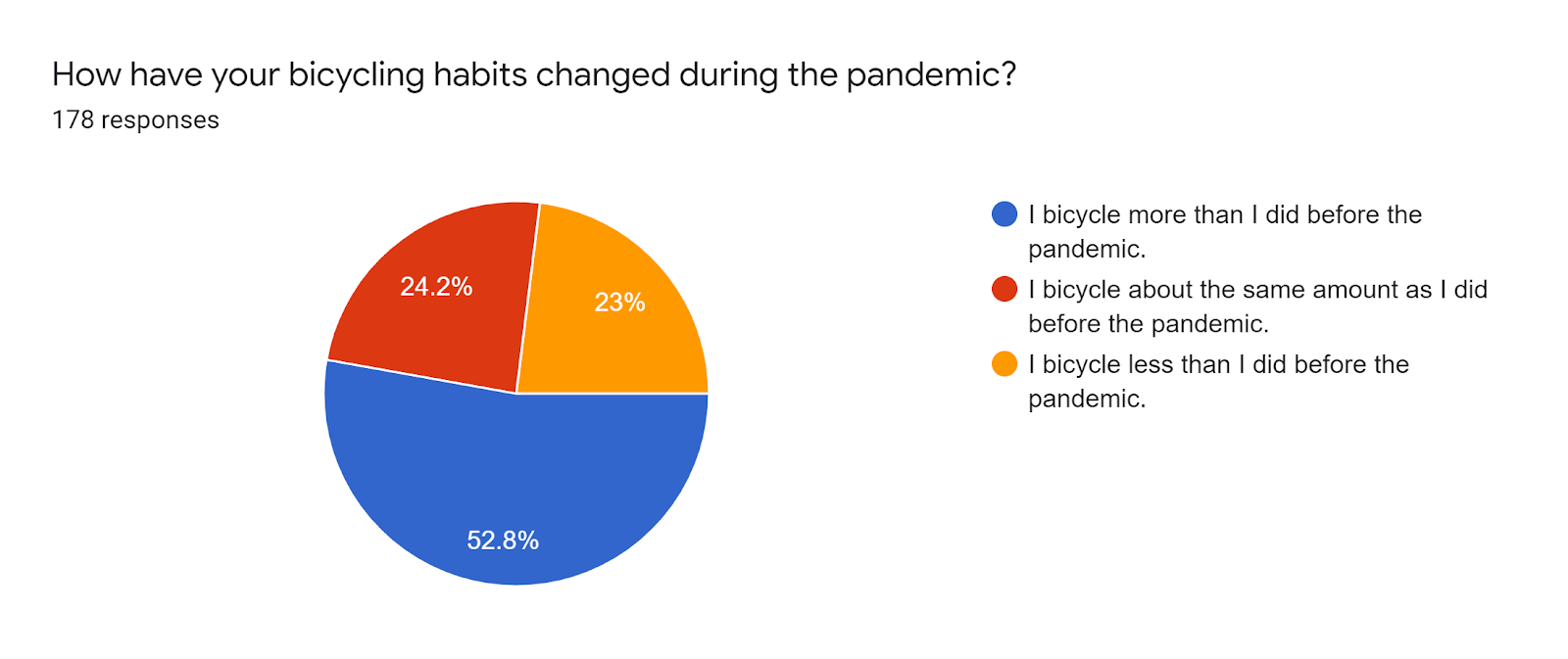 Forms response chart. Question title: How have your bicycling habits changed during the pandemic?. Number of responses: 178 responses.