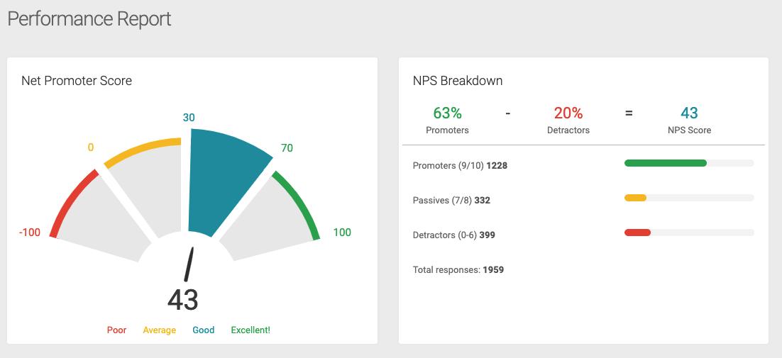 Screenshot of GatherUp Performance Report dashboard