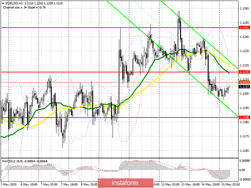 EUR/USD: plan for the European session on May 15. GDP data may cause another round of selling the euro