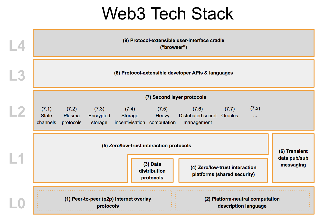 The Web3 tech stack proposed by the Web3 Foundation