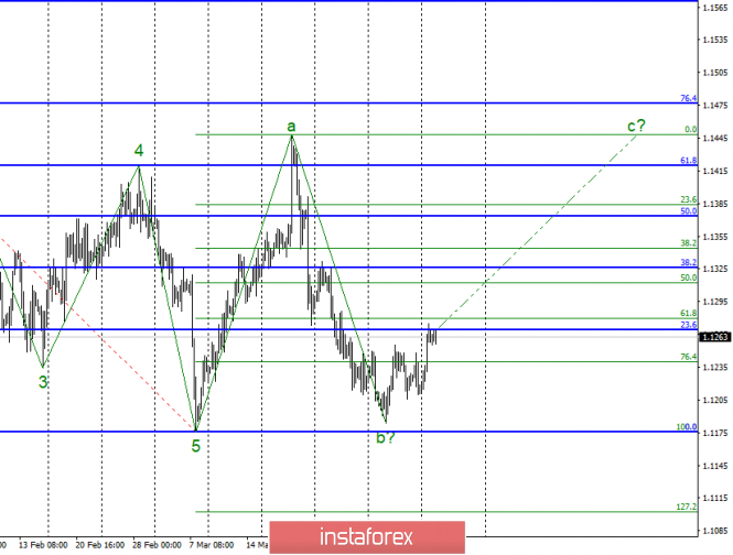Wave analysis of EUR/USD for April 9. Will the ECB prevent the construction of an upward wave?