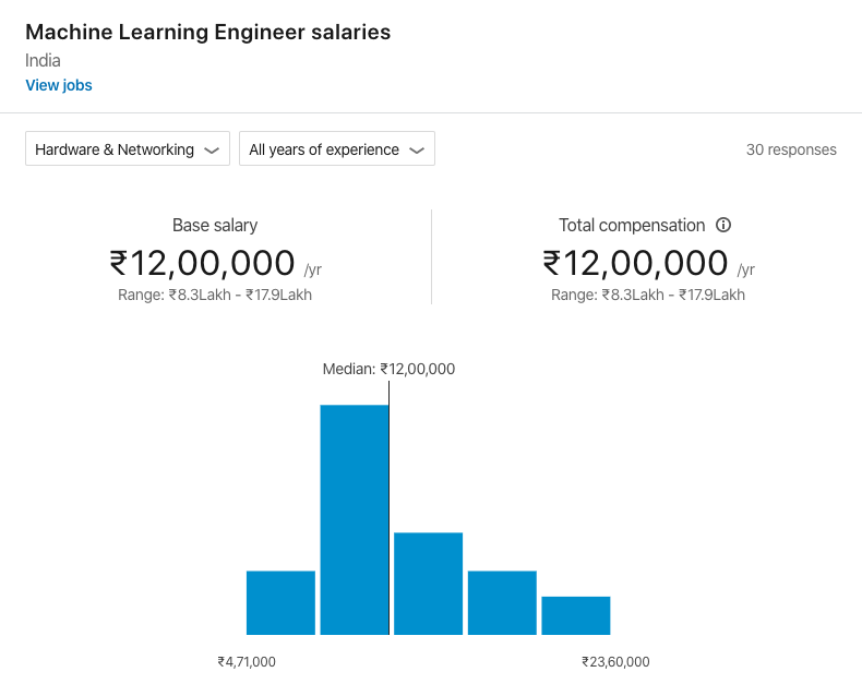 Which Industry Pays The Highest Machine Learning Engineer Salary Springboard Blog
