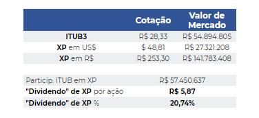 Cotação e valor de mercado ITUB3.