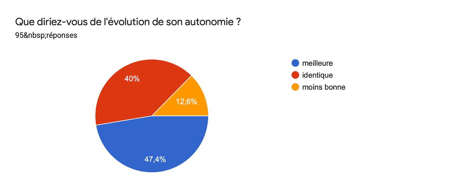 Tableau des réponses au formulaire Forms. Titre de la question: Que diriez-vous de l'évolution de son autonomie ?. Nombre de réponses: 95réponses.