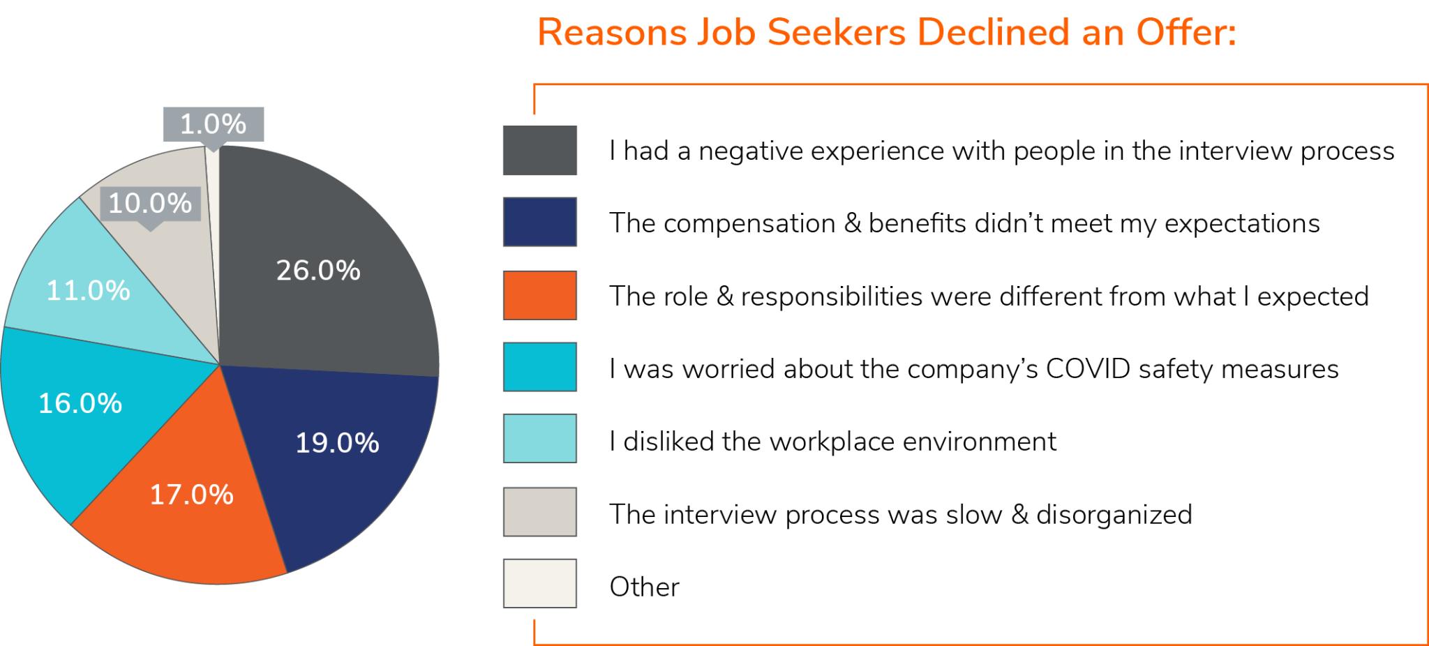 reasons job seekers decline offer