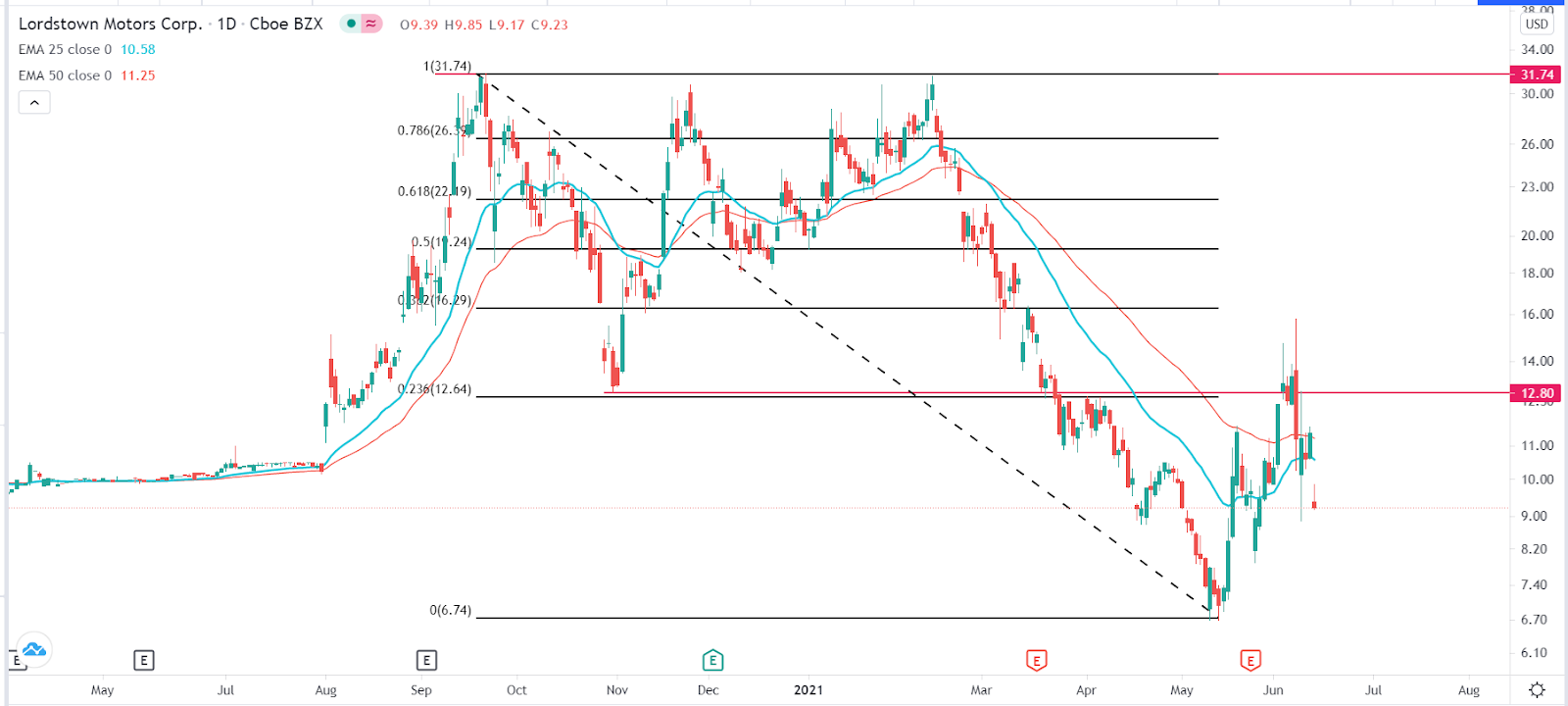 RIDE stock price